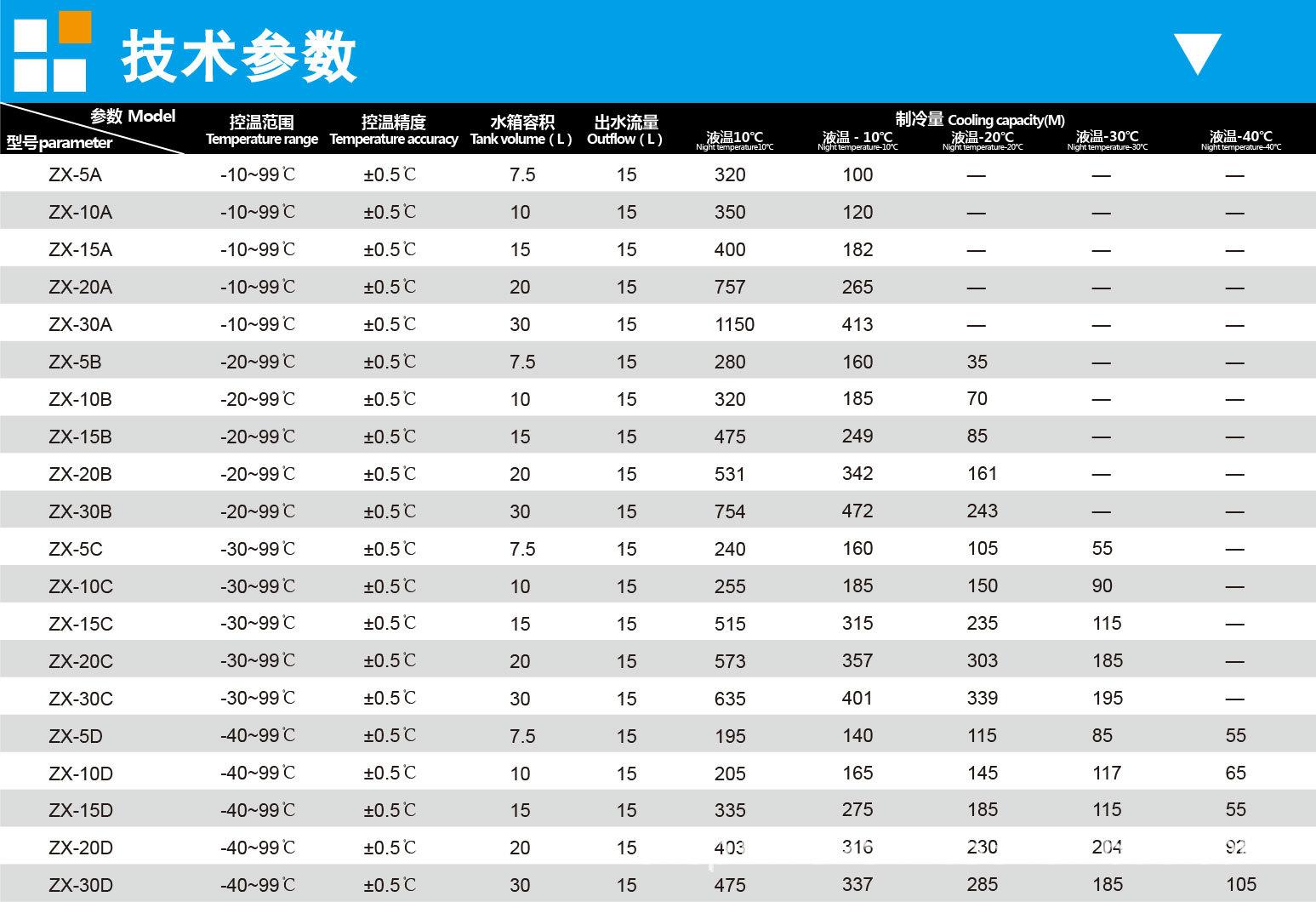 上海知信恒温槽ZX-5A低温恒温槽智能恒温槽恒温循环器精密恒温槽示例图9