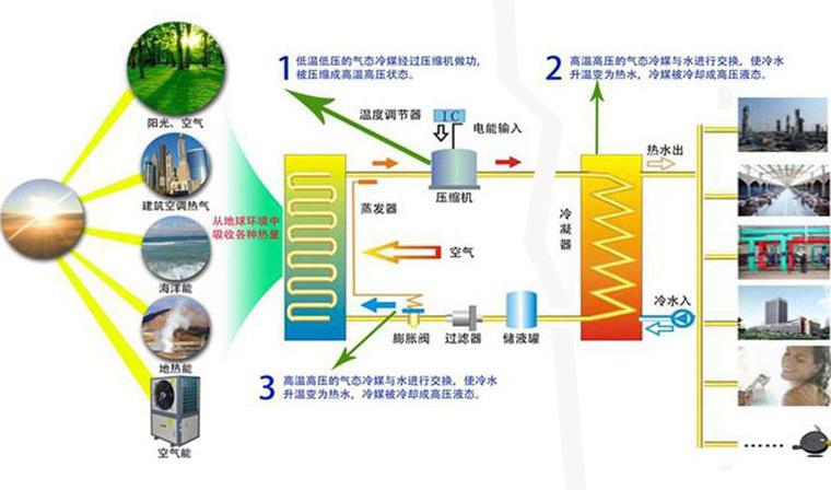 雙源熱泵空氣源水源冷水機工業余熱回收系統示例圖3