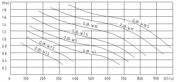 消化液回流泵 厂家直销潜水污泥回流泵 永磁高效回流泵示例图4