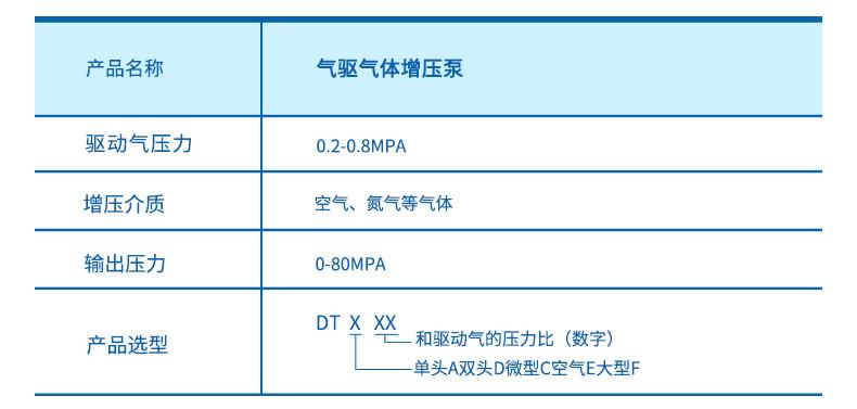 厂家销售工业气体增压泵 耐用保压好 小型气驱气体增压泵来电咨询示例图6