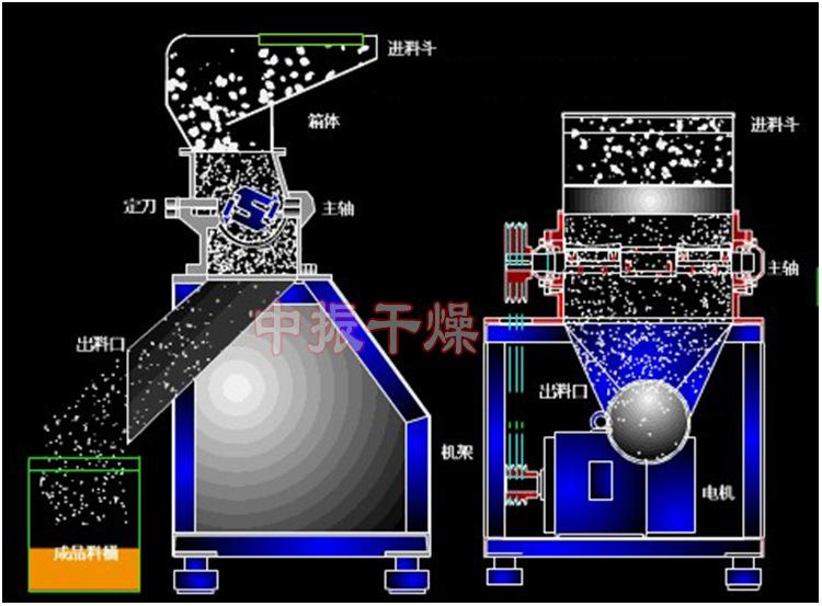批发粗粉碎机厂家直销厂家供应药材 粗碎机食品粗粉机细度可调节示例图16