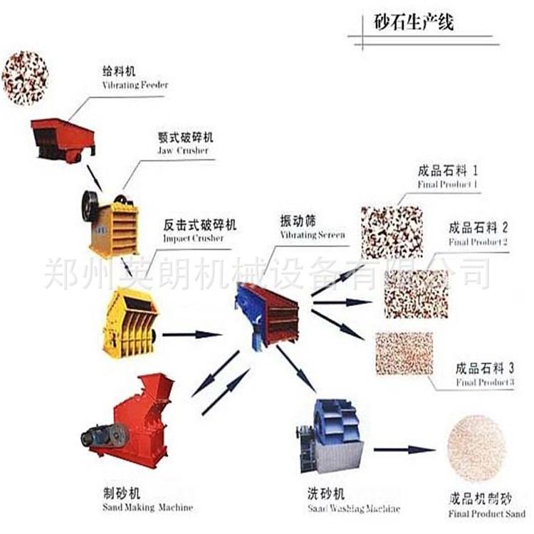 新型高效石料生产线 石料制砂生产线 花岗岩矿石破碎生产线报价示例图8