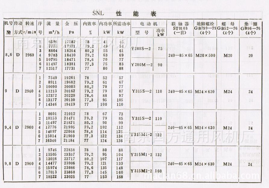 厂家直销SNL型水泥立窑专用系列高效高压鼓风机 通风机示例图1