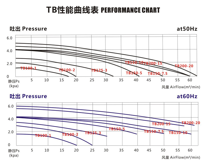 TB150-10  7.5KW透浦式鼓風機 燃燒機專用鼓風機 耐高溫中壓風機示例圖5