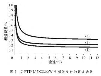 大口径流量仪 原水管网流量仪 电磁式流量仪 超声波流量仪示例图6