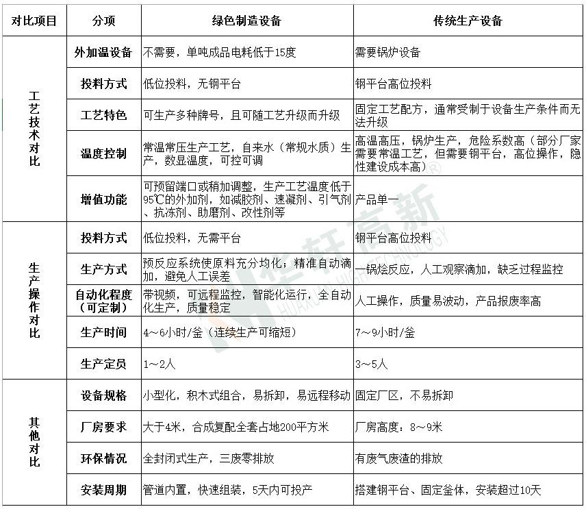 華軒高新 KH-HC-5減水劑生產設備 全自動聚羧酸復配設備 外加劑設備廠家示例圖5