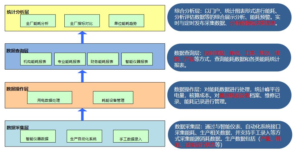 Acrel-7000工业能耗管理平台示例图5
