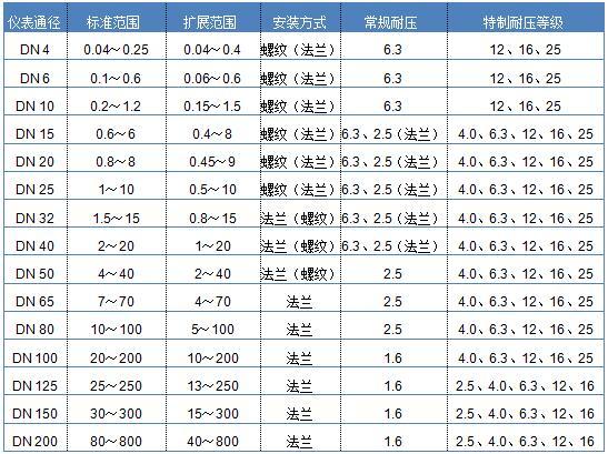 有机溶剂流量计 醇类流量计 甲醇流量计 乙醇异丙醇流量计示例图4