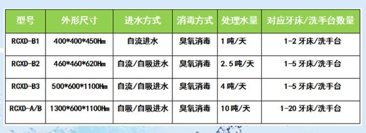 小型宠物医院污水处理设备 整形医院污水臭氧处理设备 整形医院废水处理设备示例图10