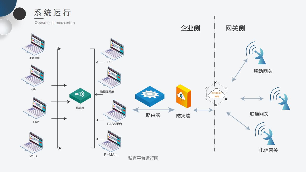 短信服务 | 短信自助平台 短信产品 国际短信示例图8