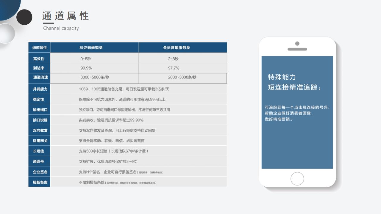 短信服务 | 短信自助平台 短信产品 国际短信示例图3